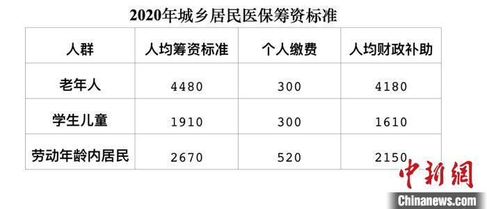 北京加大城乡居民医保财政补助老人、学生年缴费300元