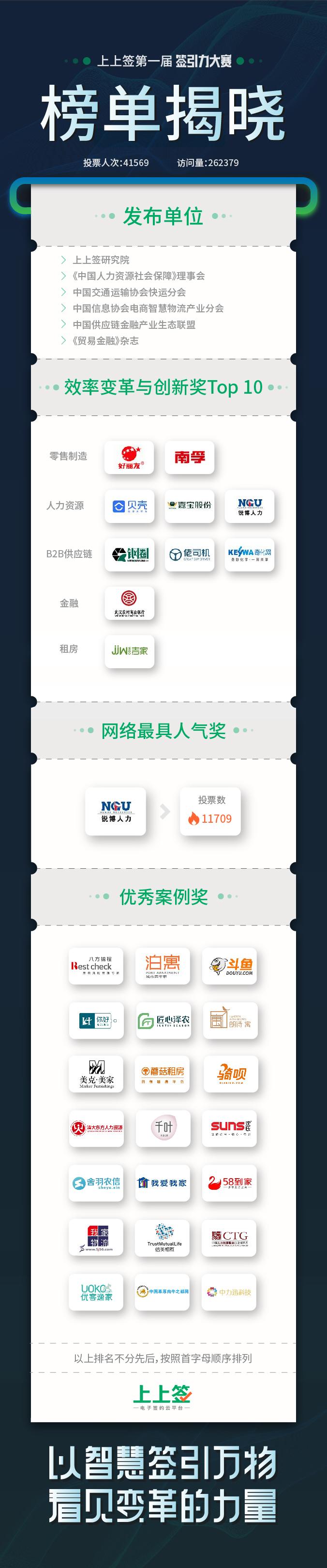 电子签名助推中国企业智慧升级,上上签首届「签引力大赛」获奖名单揭晓