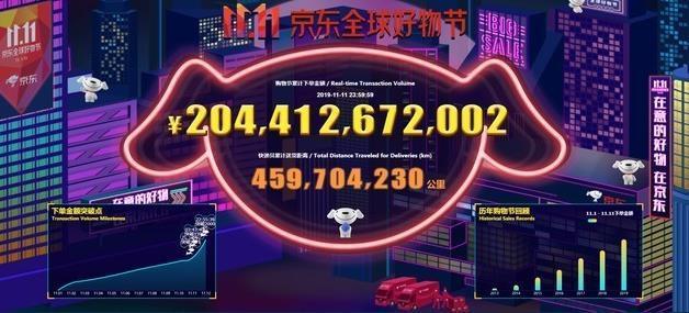 京东11.11累计下单金额超2044亿元,超