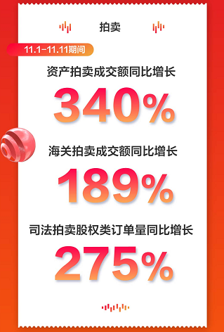 「IT互联」京东全球11.11全球好物节 拍卖业绩亮眼最大