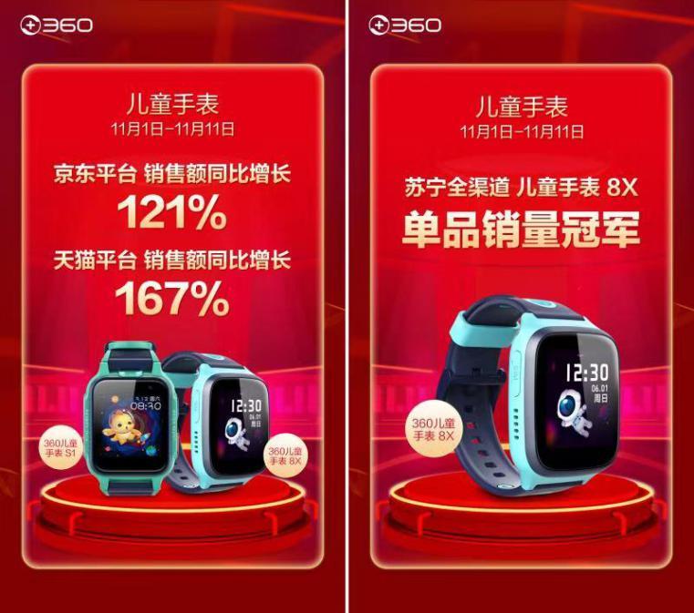 再次突破!360儿童手表双十一天猫平台销售额同比增长167%_孩子