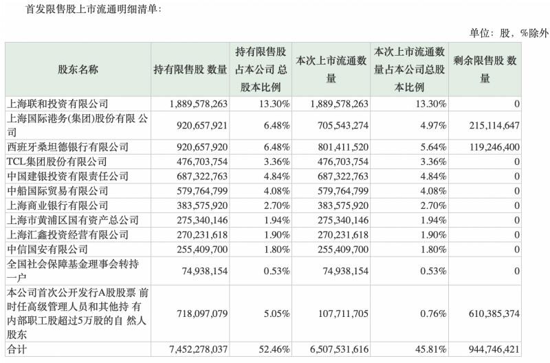 上海银行将迎65亿首发限售股解禁,上市中小行解禁陆续到来_股份