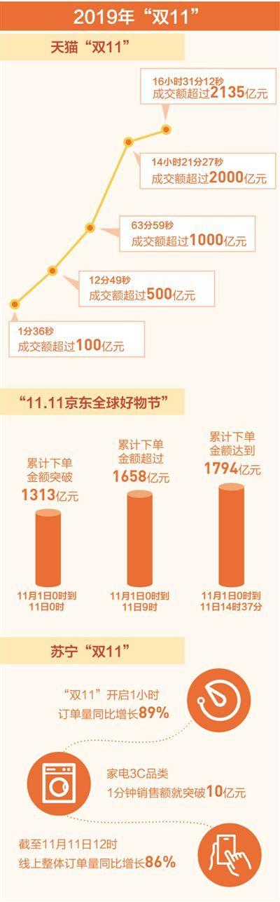 """人民日报:火爆""""双11""""展现强劲消费力"""