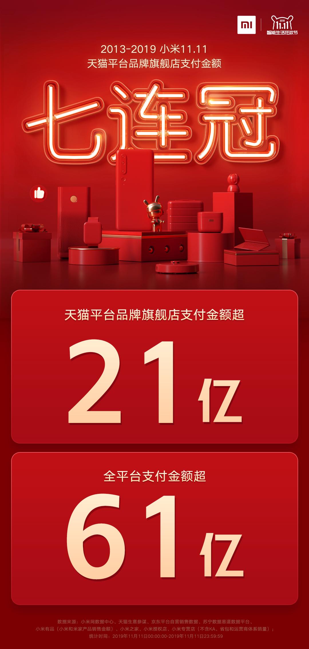 2019年小米双11全平台支付金额超61亿