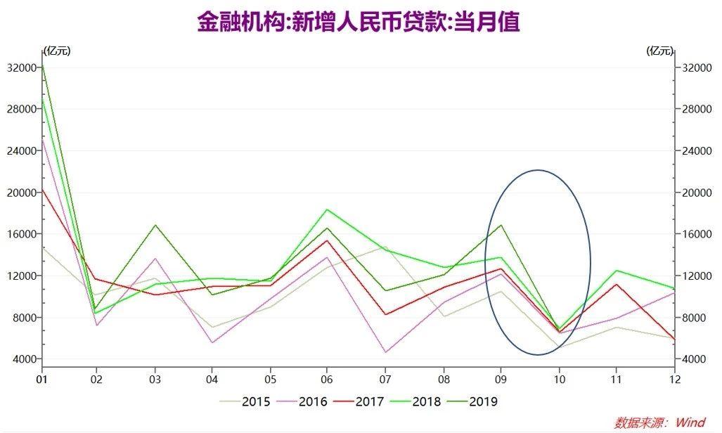 邓海清等:10月信贷社融不及预期 季节性因素突出_数据