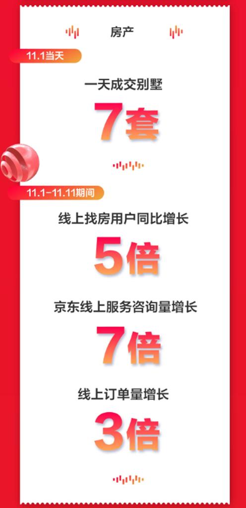 京东房产11.11战报:1