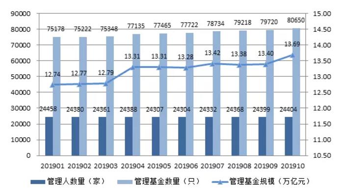 中基协:10月底私募管理基金规模13.69万亿元,环比增长2.23%_深圳