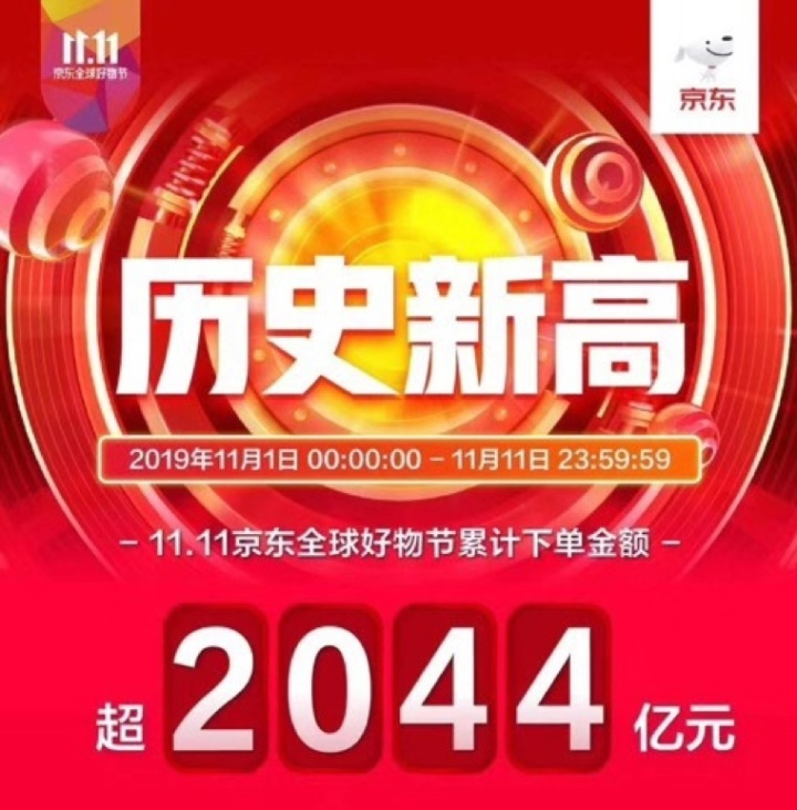 「PChome电脑之家」京东11.11落下帷幕 斩获2044亿元最