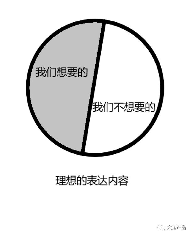 而我们大多数的表达则是如下图所示,圆圈中间会出现一条波动性曲线,而这条曲线与那条理想的直线组成黑色的波形面积,它代表着两类信息: