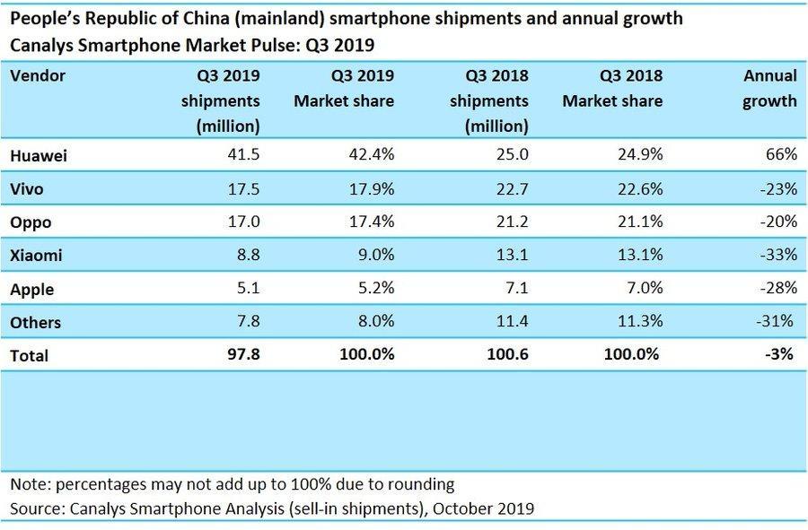 苹果市场份额持续衰退,没有5G,iPhone11也无法挽救