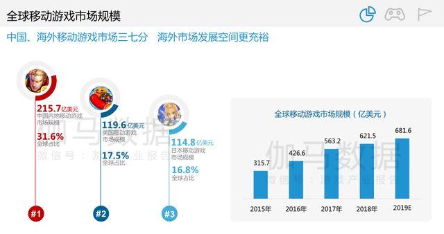 中国内地手游市场达215亿美元,占全球三成,农药吃鸡进前五_移动游戏