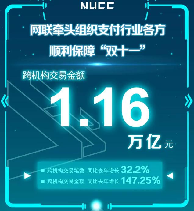 """央行公布""""双十一""""成绩单:网联、银联共处理网络支付业务金额同比增162.6%_保障"""
