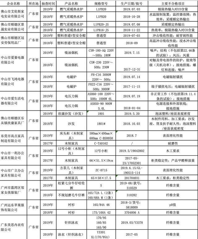 13家广东企业连续两次产品抽检不合格!涉及家具甲醛释放量等_抽查