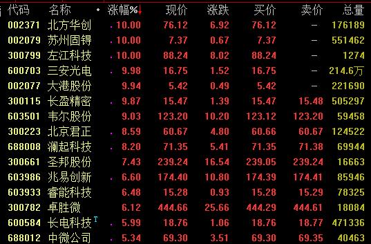 芯片概念走势活跃 北方华创苏州固碍等涨停_产业化