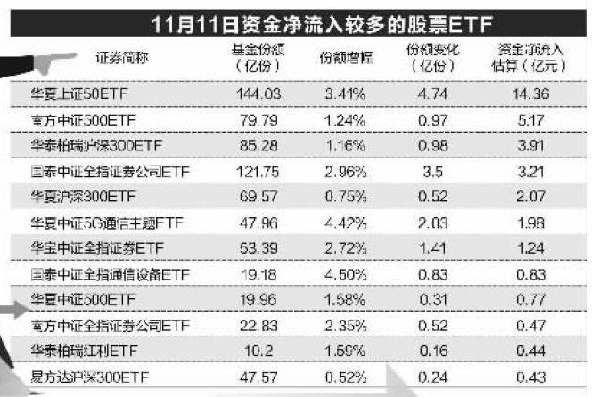 """股市大跌,神秘资金又出手了!砸30亿抄底ETF,这些最""""吸金""""_股票"""