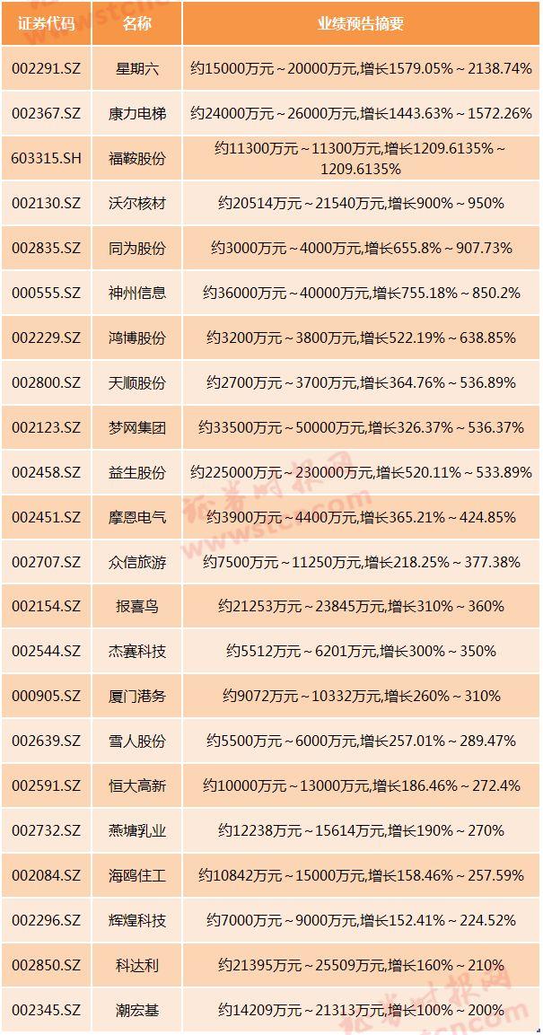 年报业绩抢先看,22股净利预增200%以上,13股可能暂停上市…