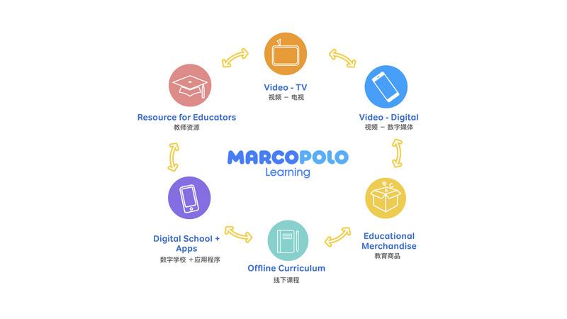 36氪首发|STEAM教育与英语学习相结合,「MarcoPolo」获1500万美元A+轮融资,将进入中国市场