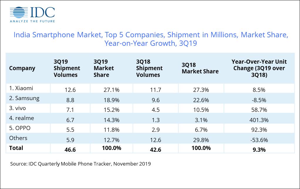 印度三季度每卖3台手机2台是中国品牌,小米再夺冠,前五占四家