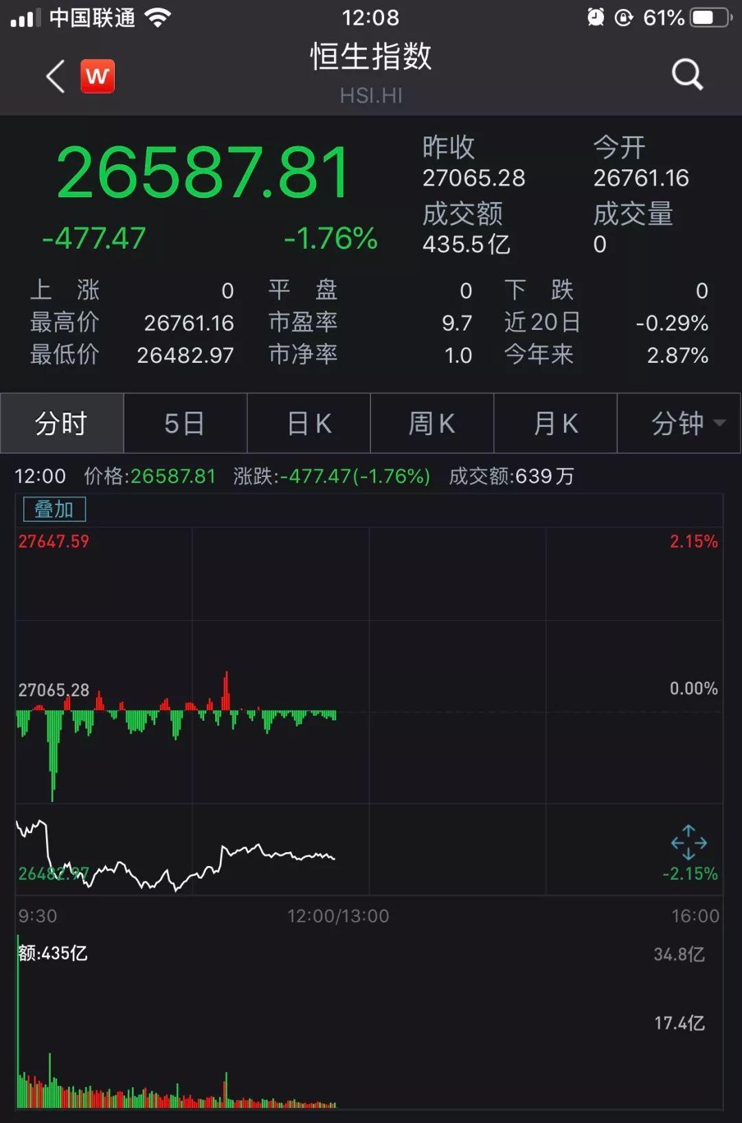 刚刚,港股又大跌!三天半狂泻1200点,市值蒸发30000亿!_香港