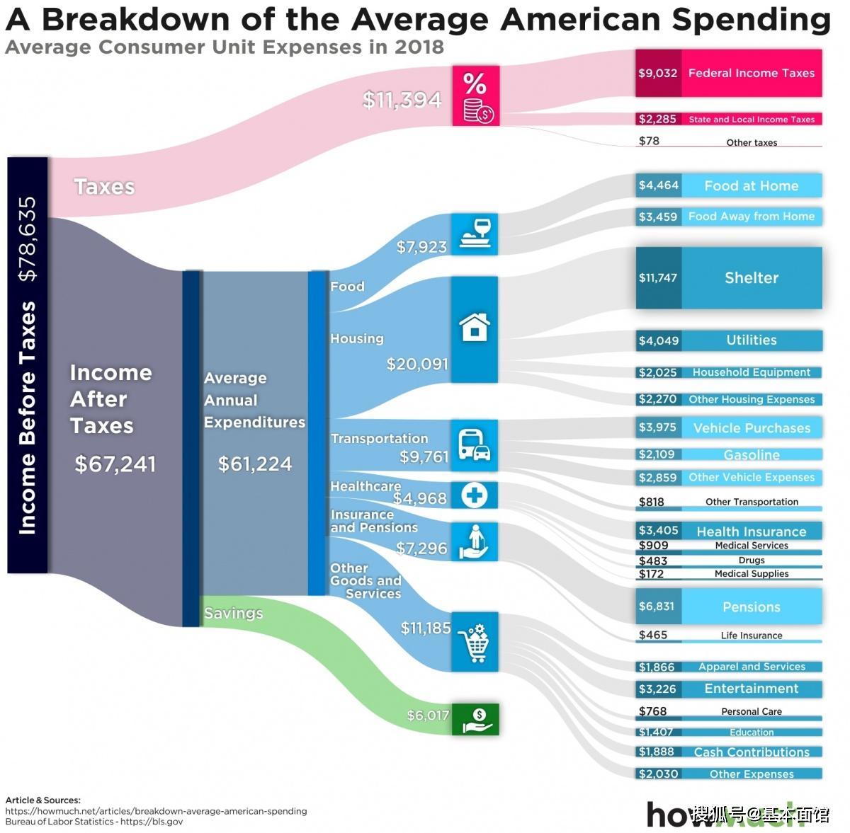 美国人均工资_美国人均收入地图