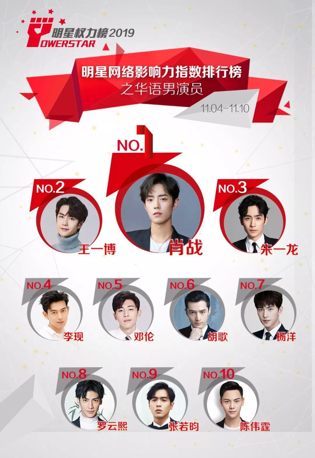 明星网络影响力指数排行榜第224期榜单之华语男演员Top10_肖战