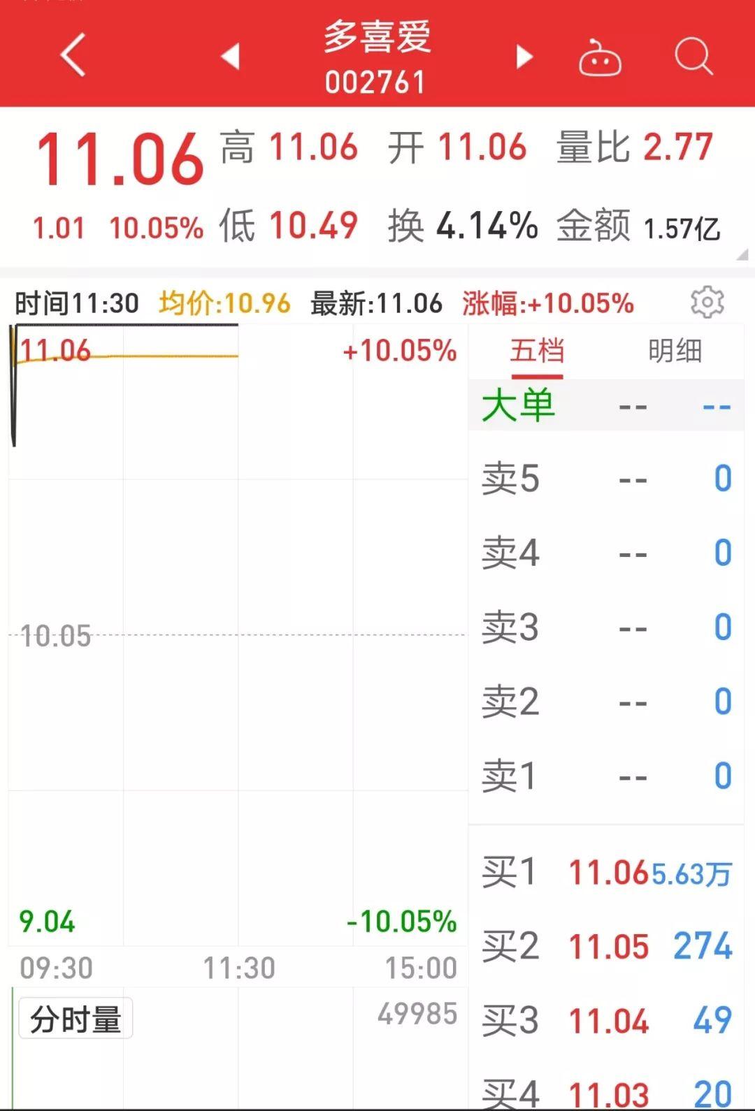 股权转让概念股来了,叠加借壳预期,股价涨翻天(名单)_公告