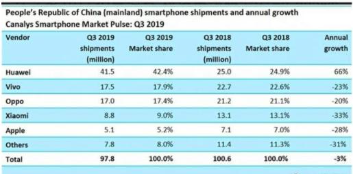 中国手机占据印度市场近7成份额,小米稳坐第一位