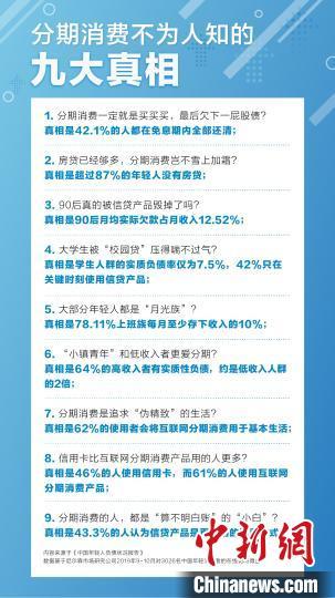 報告:中國年輕人每月實質償債收入比為12.52%_負債