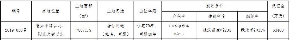 """原创【地产资讯】多家房企角逐,保定一住宅用地""""熔断""""14日再拍"""