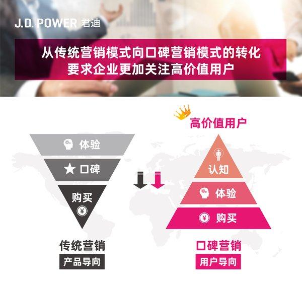 J.D. Power 洞察:以数字化重新定义客户体验