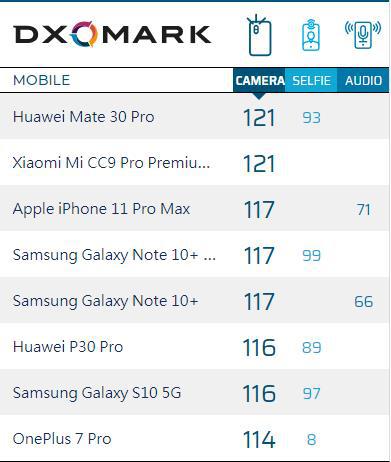 2019年手机拍照能力排行榜,两款国产机并列第一,苹果输的很彻底