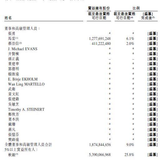 阿里巴巴确认赴港IPO!马云持股6.1%,最早20日定价