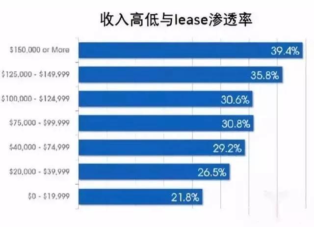 """中美""""融资租赁""""有差异 汽车金融有未来_中国"""