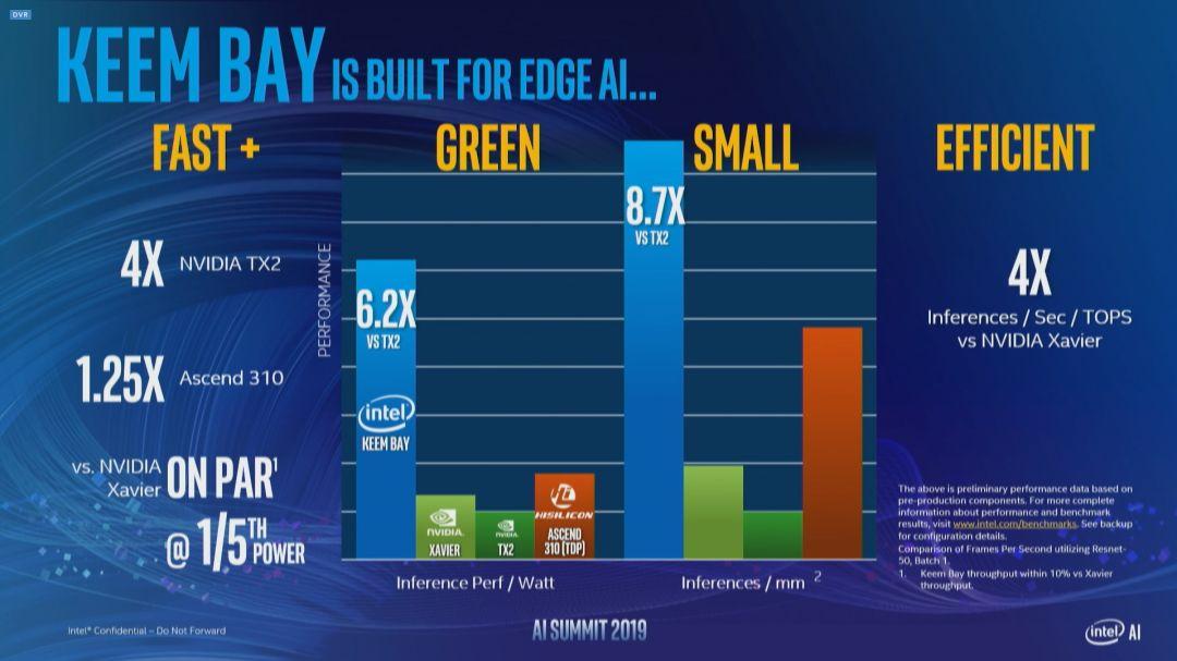 【简讯】Intel官宣全新VPU Keem Bay;小米双模5G新机入网…