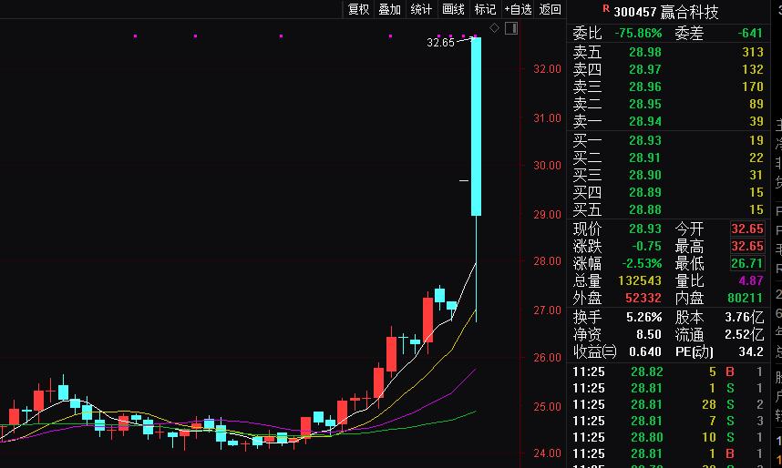 刺激!这只股涨停开盘,不到一分钟天地板!昨日机构大举卖出_科技