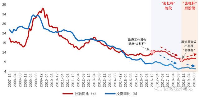 伍戈:投资增速或将阶段性趋稳_杠杆