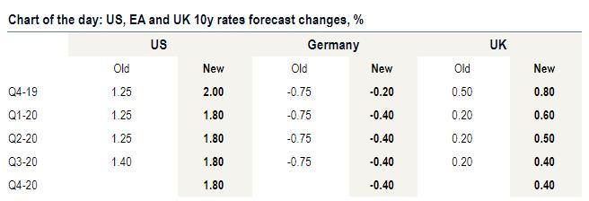 美银美林:国际局势有所缓解 上调各主要地区利率前景_英国新闻_英国中文网