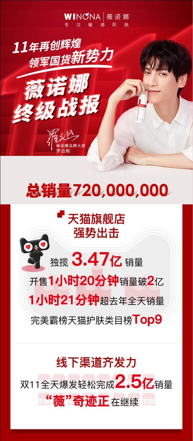行业巨人薇诺娜双十一热销7.2亿肩抗振兴国货功能性护肤品重任