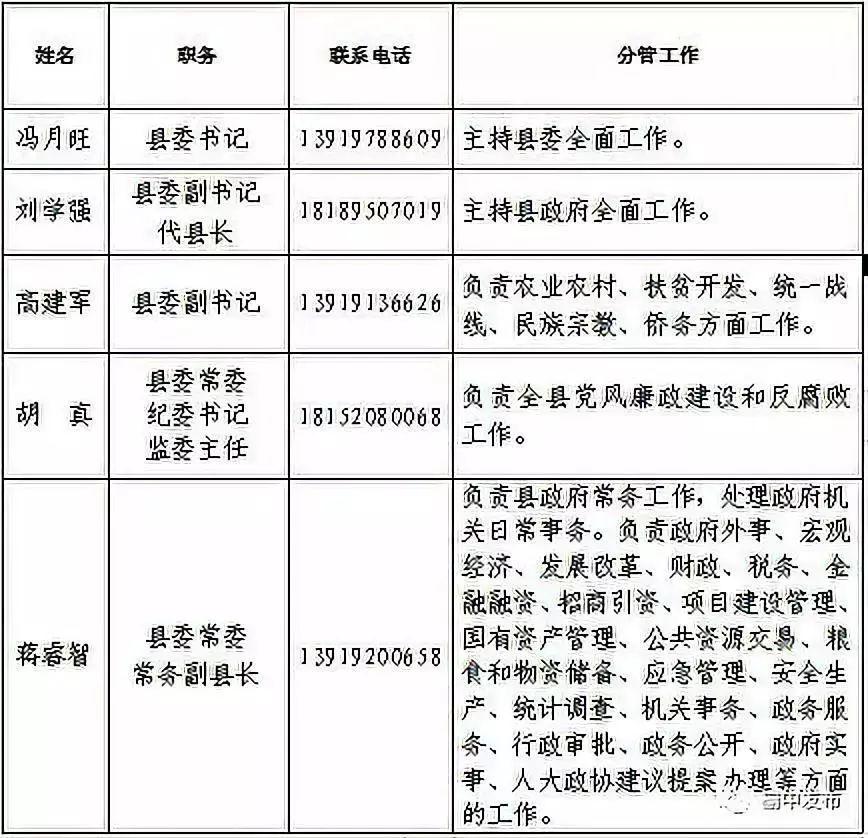 甘肃榆中县公布各级领导干部电话:方便群众及时反映问题_部门
