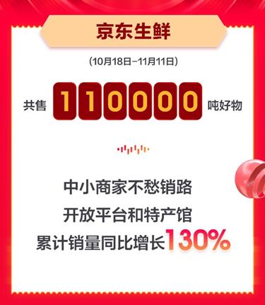 京東生鮮11.11超級百億補貼引發市場熱搶,石榴累計銷量增長超7倍