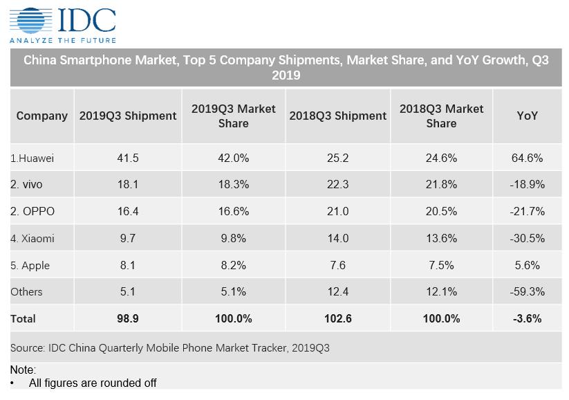 华为成国内手机市场最大赢家,第四季度市占比有望突破50%