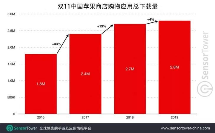 报告:2019年双11中国App Store购物应用总下载量创历史新高_Tower