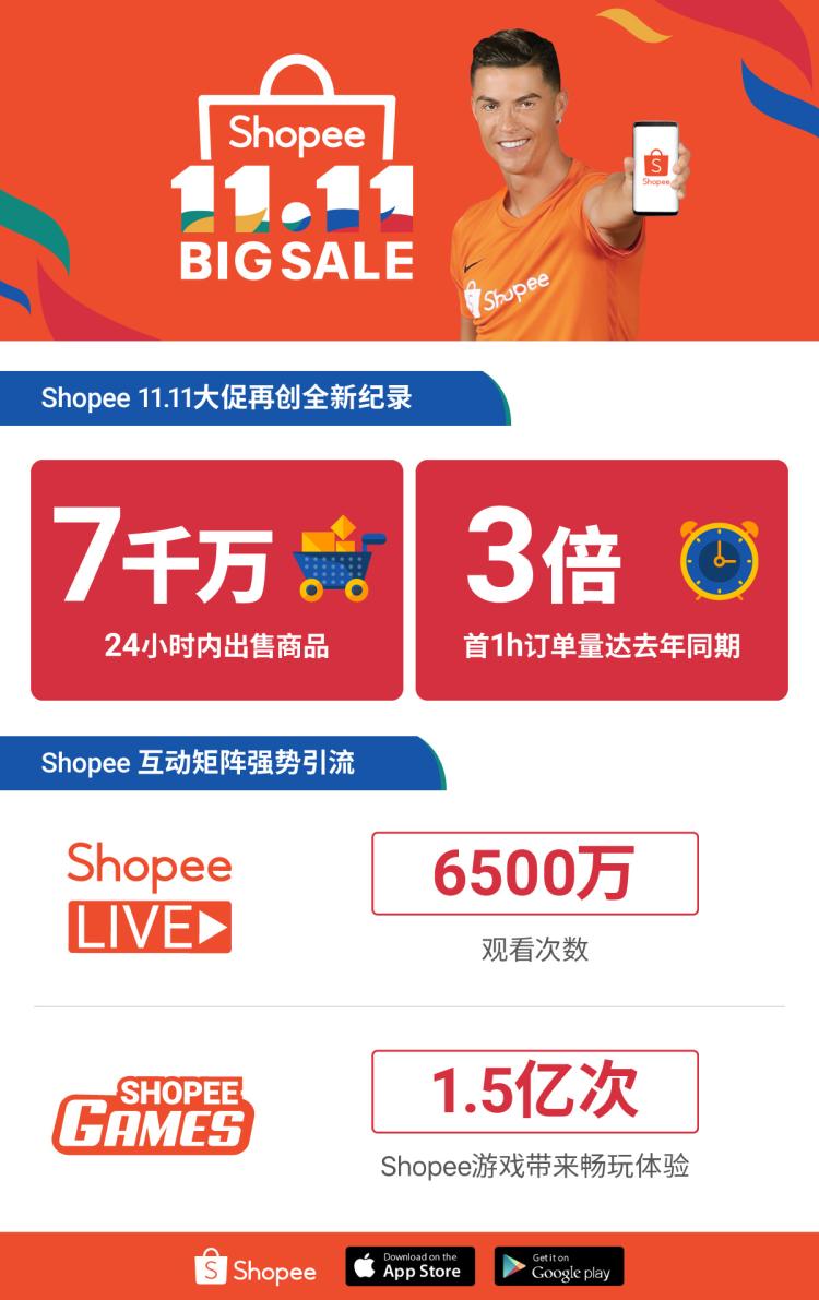 Shopee 11.11成为东南亚电商首选:首次推出AR游戏,打造沉浸式游戏购物