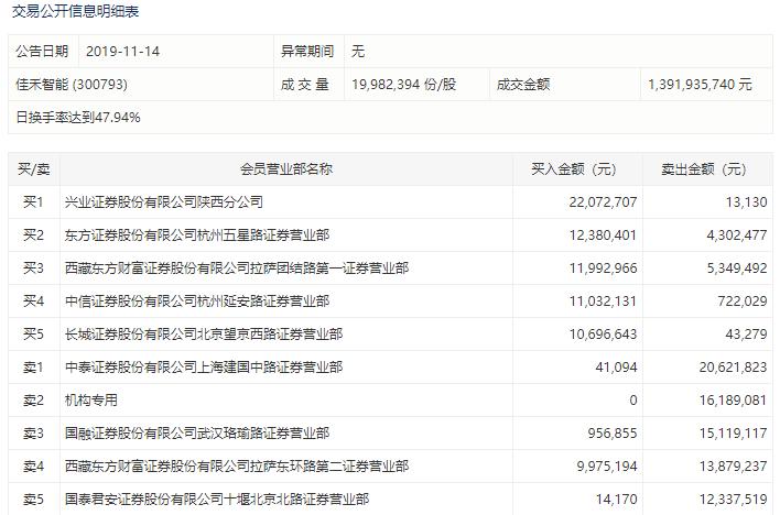 <b>中国专利查询系统无线耳机概念股佳禾智能换手</b>