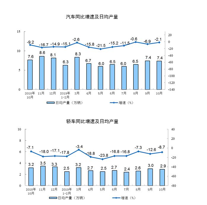国家统计局:持续低位增长的汽车生产出现改善迹象