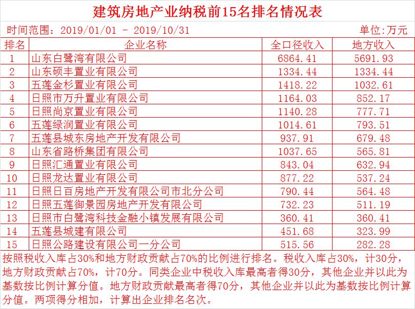 2019全球税收排行榜_2019年1月份各行业税收排名
