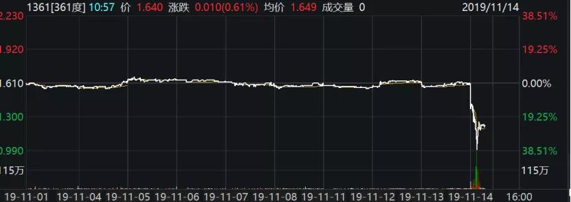 孙杨代言的体育名牌,刚刚股价闪崩,市值已不到安踏1.3%!