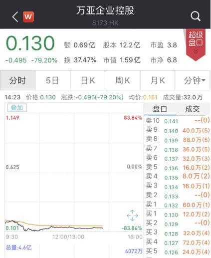 361度闪崩,一度暴跌38%!更有重新上市新股狂泻79%..._李宁