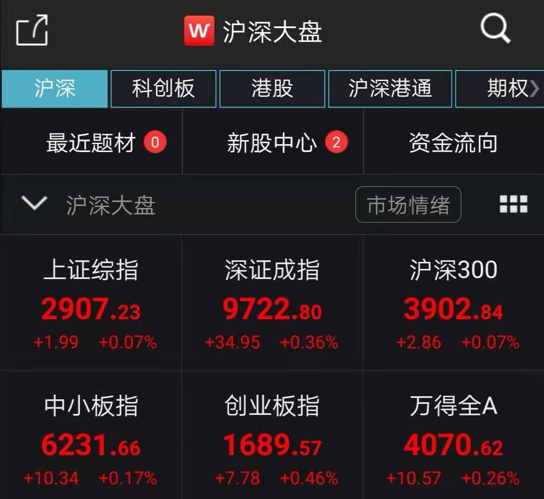 三大股指飘红沪指涨0.07% 半导体板块复苏_个股