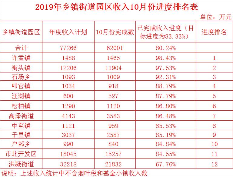 2019中国税收排行榜_2019年1 2月各行业税收排名